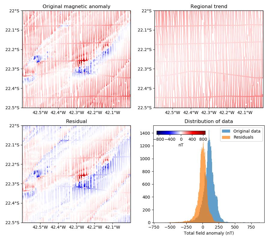 Polynomial trend — Verde